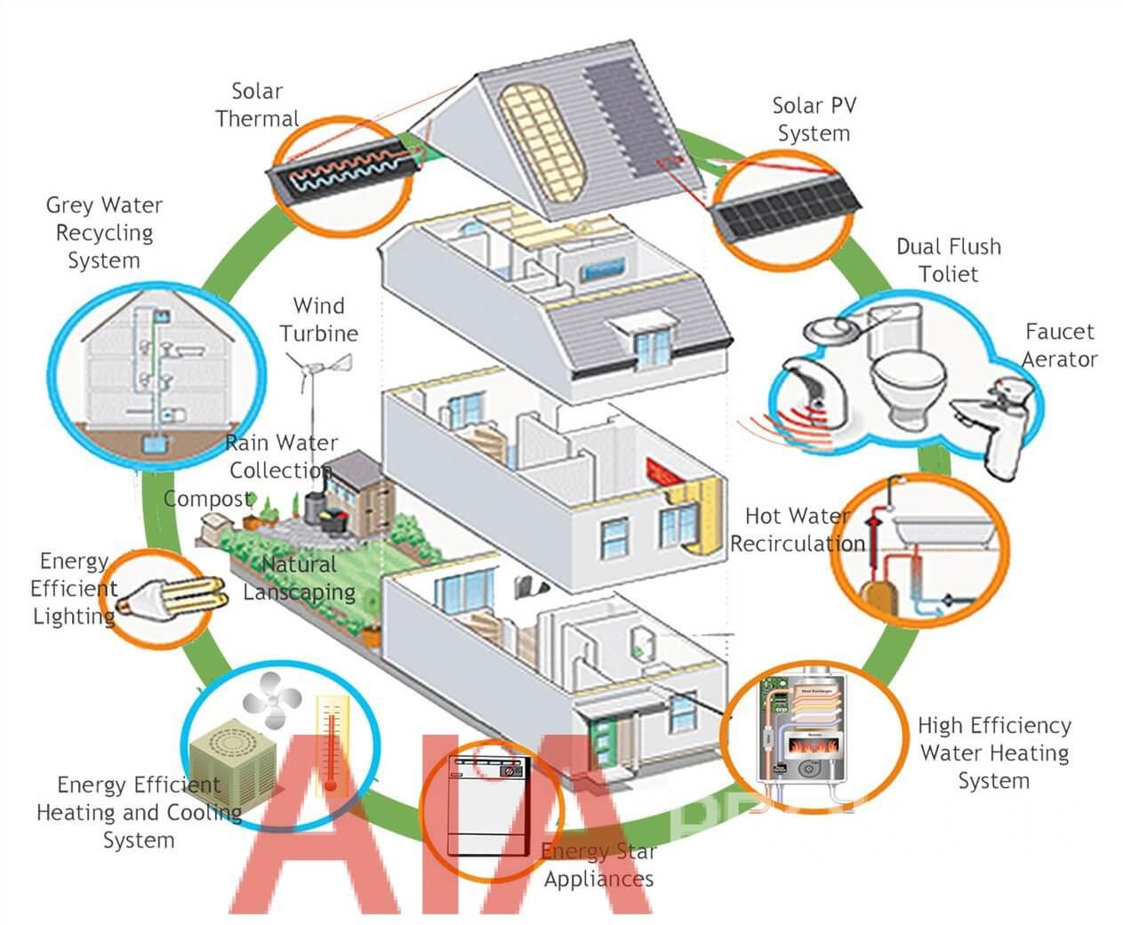 Casa activă AIA eficienta energetic